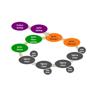 Unser Team: Scrum Master Zyklus